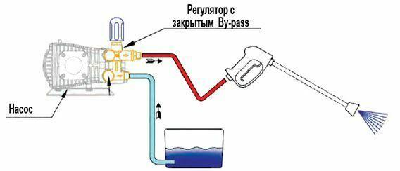 схема сборки с закрытым байпасом(с перепуском воды через насос)